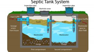 Your Septic Tank